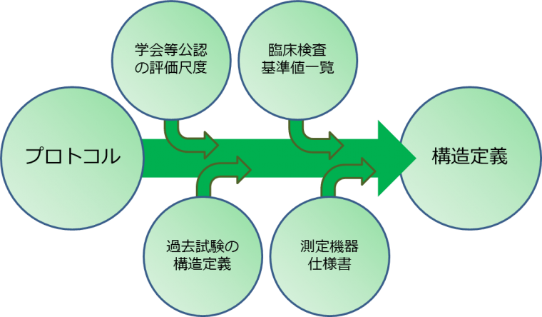 creation of database definition